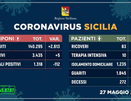 Sicilia – Coronavirus, il bollettino del 27 Maggio