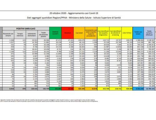 Coronavirus, 10.874 nuovi casi e 89 decessi