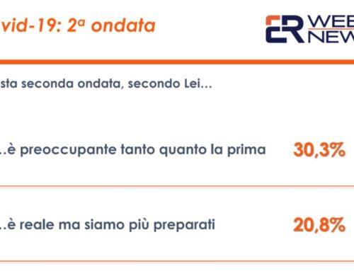Sondaggi, per 42% italiani superficialità ha causato nuova ondata Covid