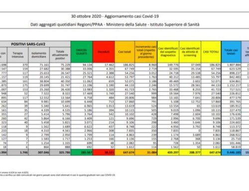 Coronavirus, 31.084 nuovi casi e 199 morti