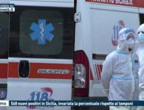 TGMED 26.10.20 PALERMO – 568 NUOVI POSITIVI IN SICILIA, INVARIATA LA PERCENTUALE RISPETTO AI TAMPONI