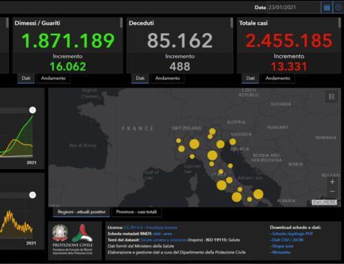 Covid, oggi 13.331 nuovi casi e 488 decessi
