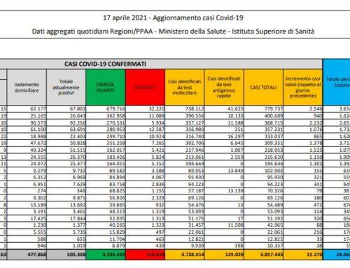 Coronavirus, 15.370 nuovi casi e 310 decessi in 24 ore