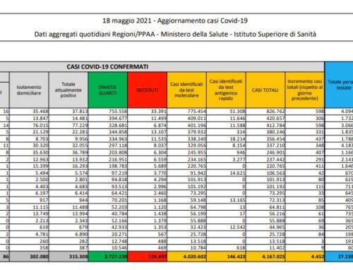 Covid, 4.452 nuovi casi e 201 decessi in 24 ore