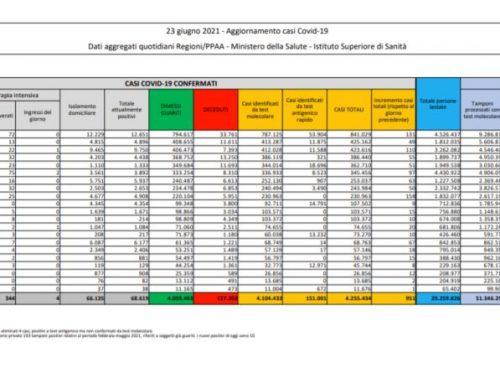 Covid, 951 nuovi casi e 30 morti nelle ultime 24 ore