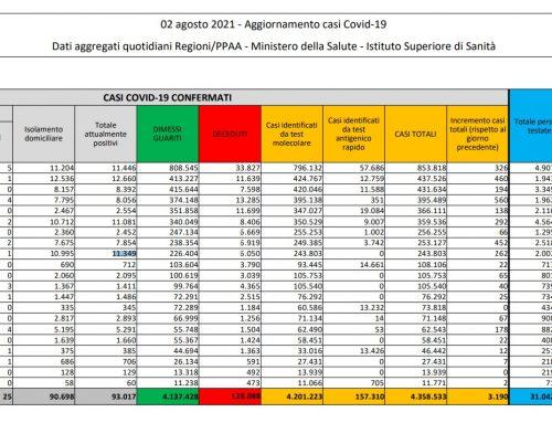 In Italia 3.190 casi e 23 decessi, ricoveri tornano sopra quota 2mila