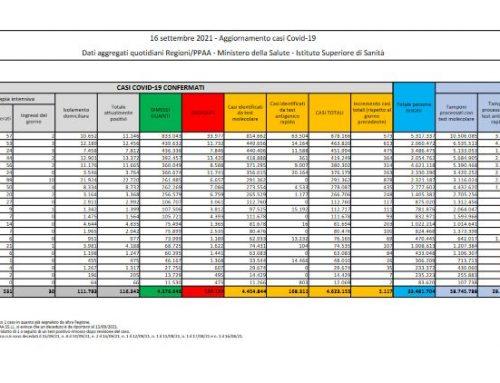 Covid, 5.117 nuovi casi e 67 decessi